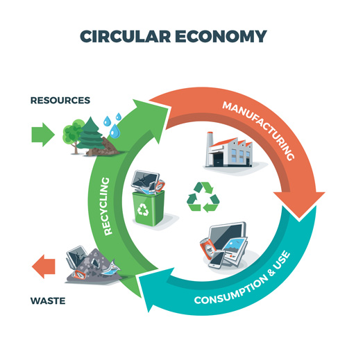 "Recycling is the process of converting discarded materials (""resources"") into reusable materials and objects via a series of processes collectively known as the circular economy."