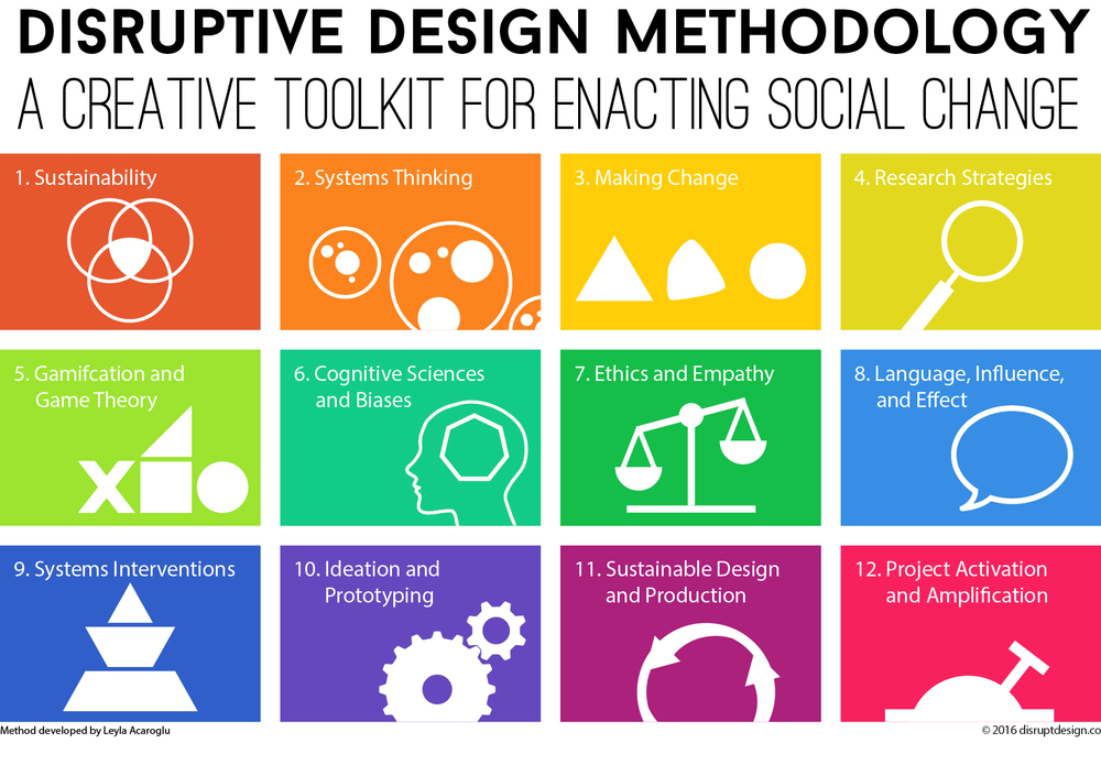 Disruptive Design Method by Leyla Acaroglu