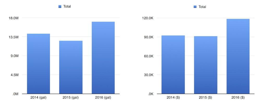 Fig. 1 (data through Nov. 2016)