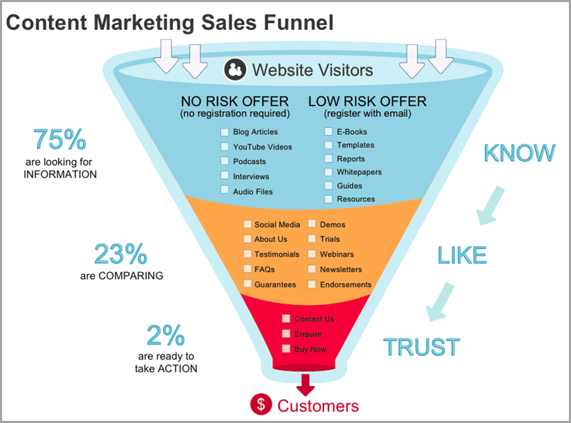 content marketing sales funnel.png