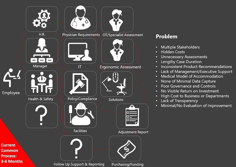 Medical Model of Adjustment & Accommidation