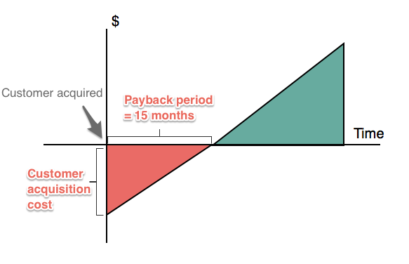 Profitwell-SaaS-Payback-img.png