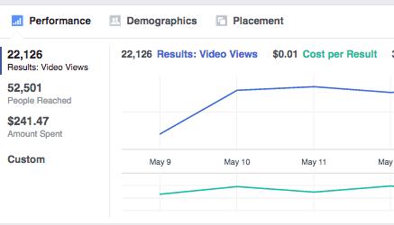 Facebook Ad Metrics.  Cost per result $.01.