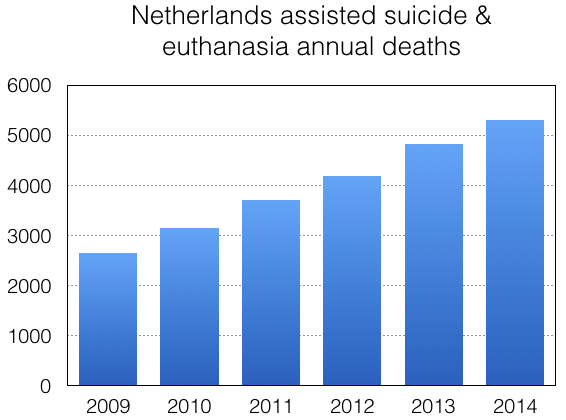 Netherlands Euthanasia Review Committee 2014