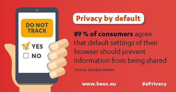 Source - Beuc - The European Consumer Organisation (http://www.beuc.eu/)