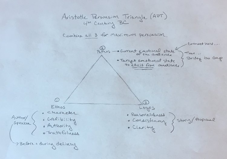Aristotle Persuasion Triangle.jpeg
