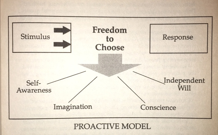 Source:  The 7 Habits of Highly Effective People , Stephen R. Covey (Fireside, 1989)