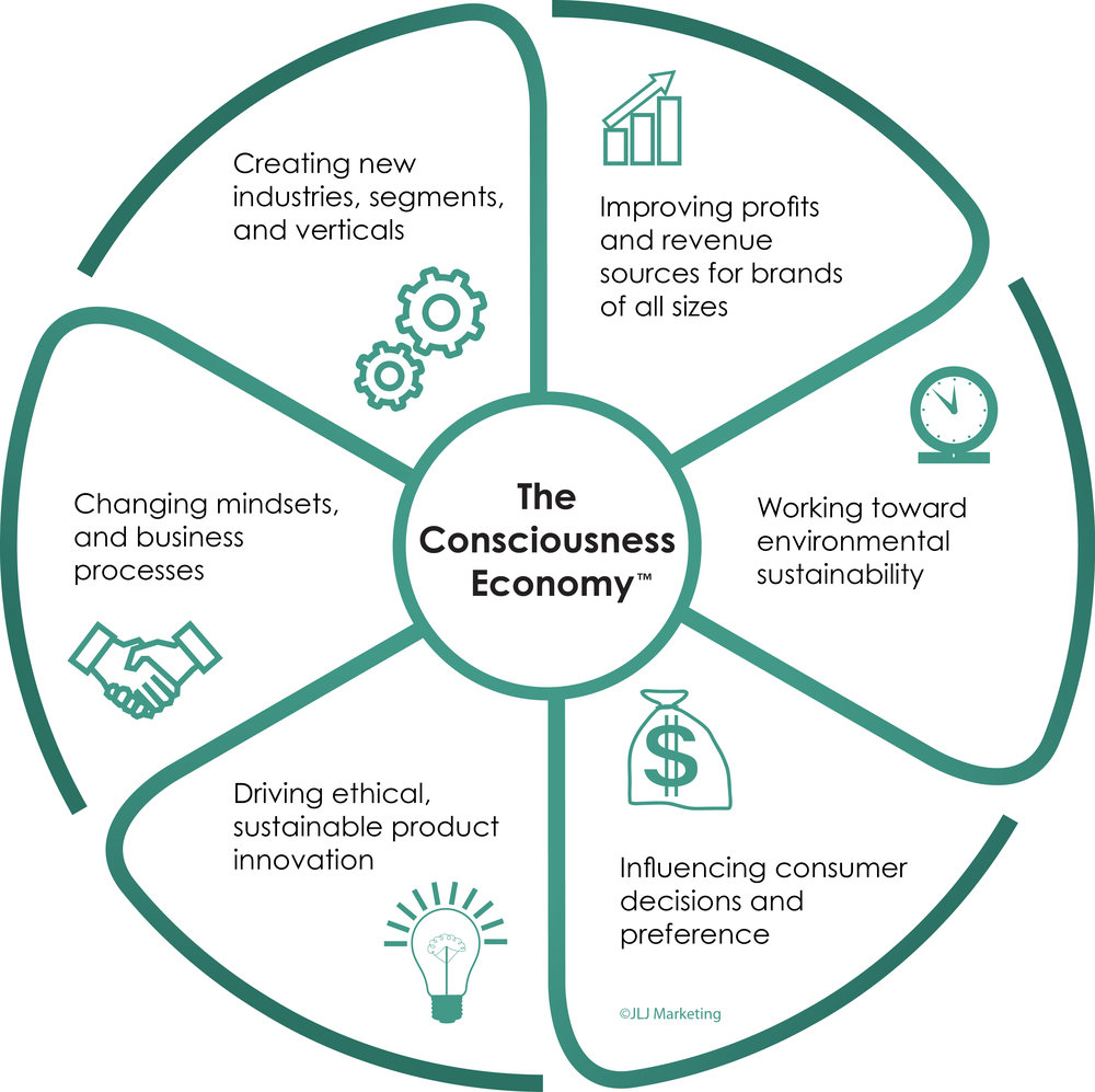 JLJ Marketing CE Diagram.jpg
