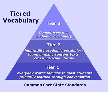 http://www.learningunlimitedllc.com/2013/05/tiered-vocabulary/