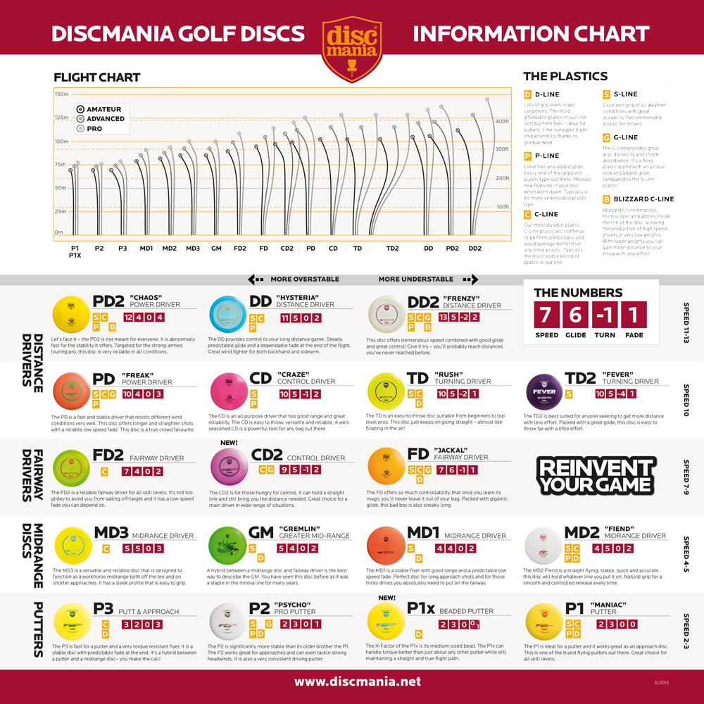 DISCMANIA_Flight_Chart_2015.png