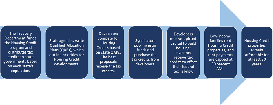 Housing Credit logic model
