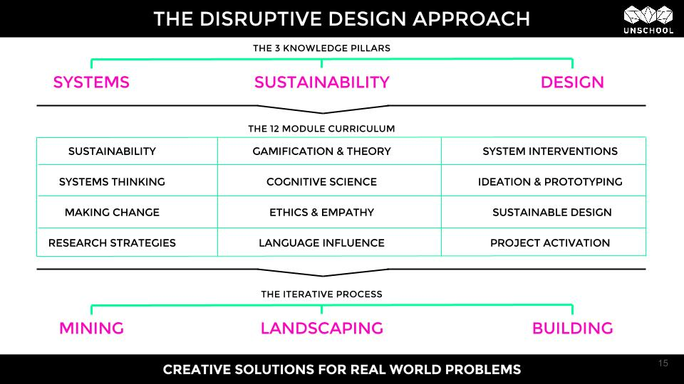 Disruptive Design approach by the UnSchool