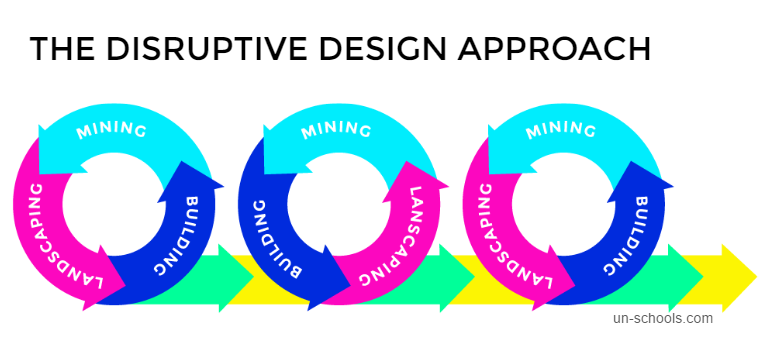 The Disruptive Design approach