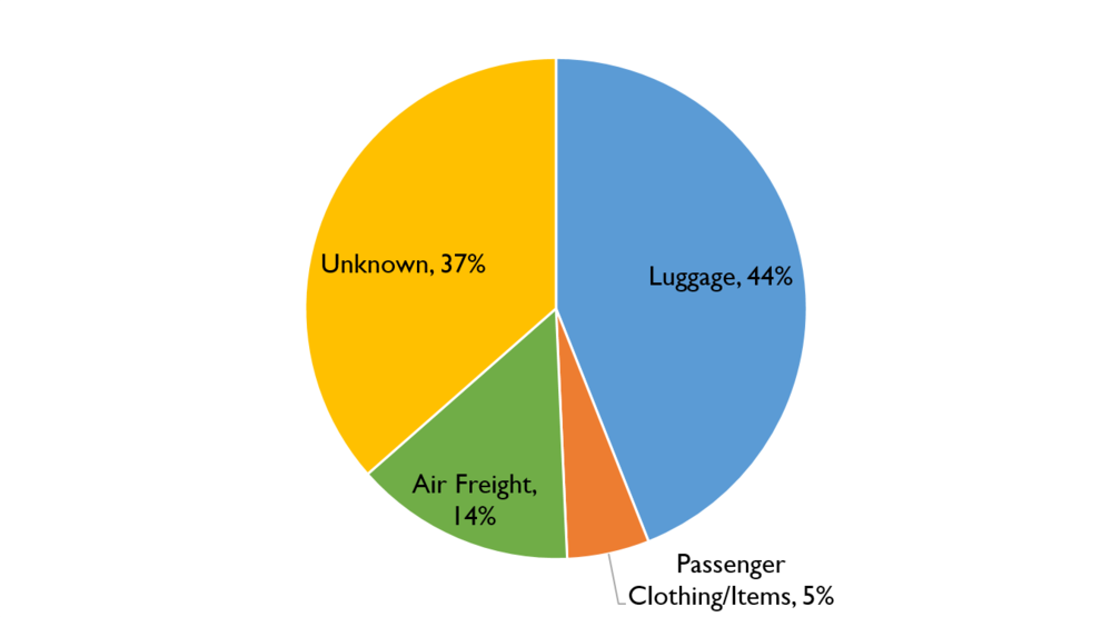 Figure 38. Transport method breakdown for Trafficking Instances January 2009 – August 2016