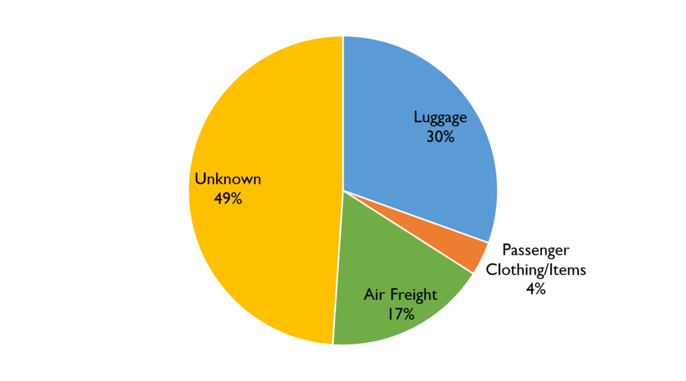 Figure 39. Transport Method Breakdown for Ivory Trafficking Instances January 2009 – August 2016