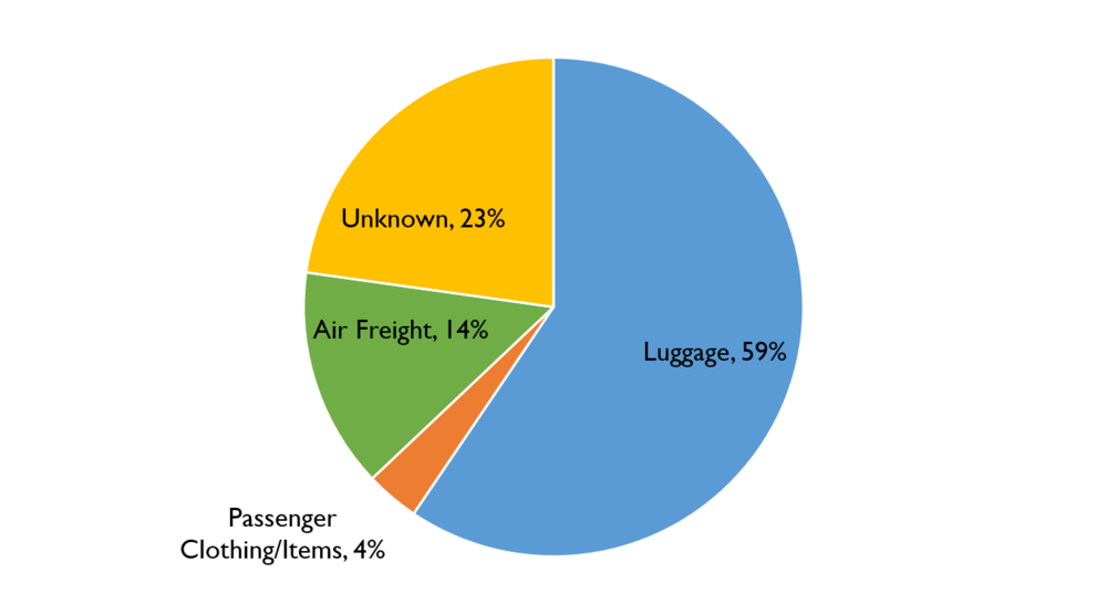 Figure 41. Transport Method Breakdown for Reptile Trafficking Instances January 2009 – August 2016