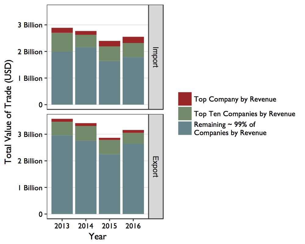 Figure 9: Centralization of Revenue within Chinese Companies Trading with North Korea The graphs do not illustrate subsidiary relationships between companies in the dataset. The lower portion of each graph represents ~99% of companies by revenue trading between China and North Korea.