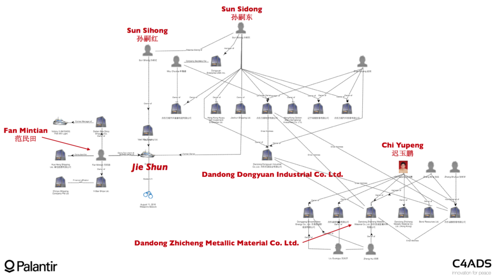 Figure 17: Dongyuan to Zhicheng Network chart displaying links between Fan Mintian, the Jie Shun, Sun Sidong and Dandong Zhicheng Metallic Material Co. Ltd.