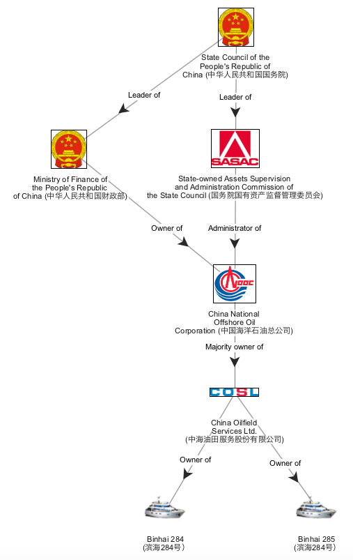 China Oilfield Services Limited (COSL). Source: Official Registry Data