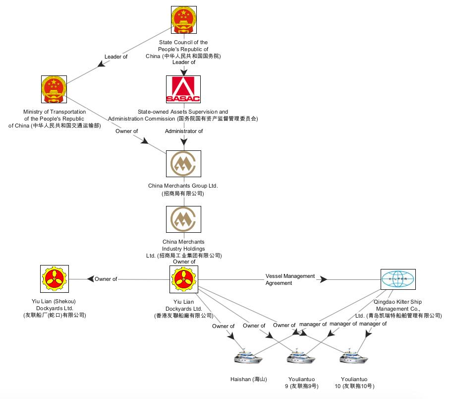 Yiu Lian Dockyards Limited. Source: Official Registry Data