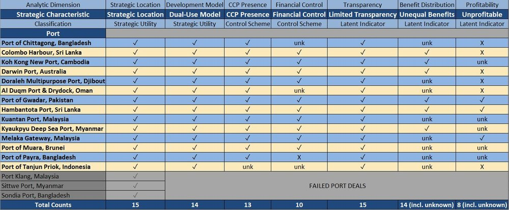 Table of 15 Chinese IOR Port Projects Evaluated According to the Framework.  Click to expand.