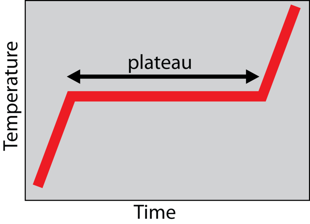 ideal_plateau.png