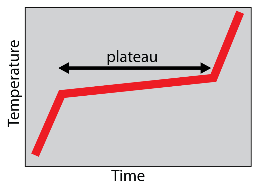 practical_plateau.png
