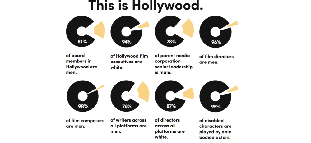 FOR MORE STATISTICS ON THE STATE OF THE ENTERTAINMENT INDUSTRY AND ITS LACK OF DIVERSITY, CHECK OUT THE 50/50 BY 2020 SITE / PHOTO CREDIT:  50/50 BY 2020