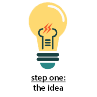 The Idea is the problem yet to be solved. Click this link to access resources on finding and solidifying a great idea, attend an Idea Bounce, and more.