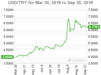 USD_TRY_2018-03-30_6M_m.png