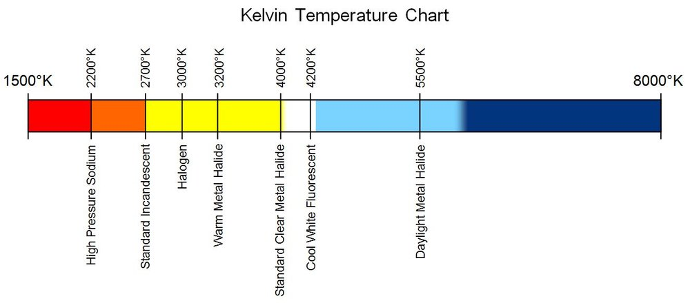 https://en.wikipedia.org/wiki/File:Kelvin_Temperature_Chart.jpg