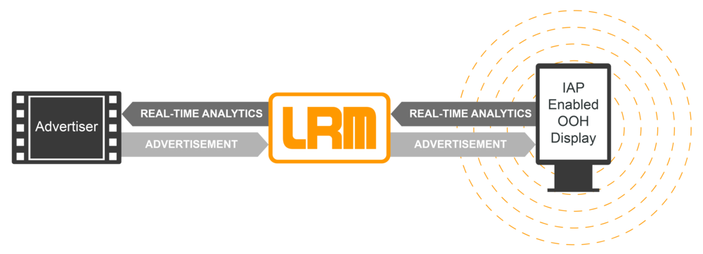 LiveReach Media Approach Diagram