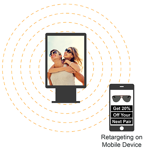 Retargeting - A cross-screen solution meant to deepen the engagementbetween advertisers and their target audience and measure response/success rates.