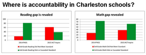 Charleston County elementary schools appeared to be doing well when they were graded on the results of 2014 PASS test scores in reading and math (first green bars in charts covering 3rd-grade results)). But the 2015 ACT Aspire test results showed much less progress (second green bars in charts) . It's an open question whether the state will adopt tougher accountability standards based on new SC Ready assessment tests that will be given this spring.  CREDIT Reading and math gaps are from Tri-County Cradle to Career Collaborative.