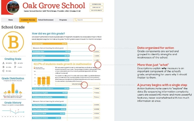 Conceptual example of improved school report card. An example of the current, much-criticized state-issued report card is here.