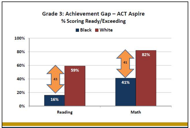 The ACT Aspire assessment tests given to Charleston County public school students in spring 2015 showed a wider gap in Reading proficiency among black students compared to white students, as revealed in the 3rd-grade results of this chart.. SOURCE: Charleston County School District.