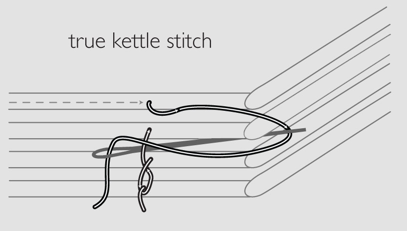 true kettle stitch diagram