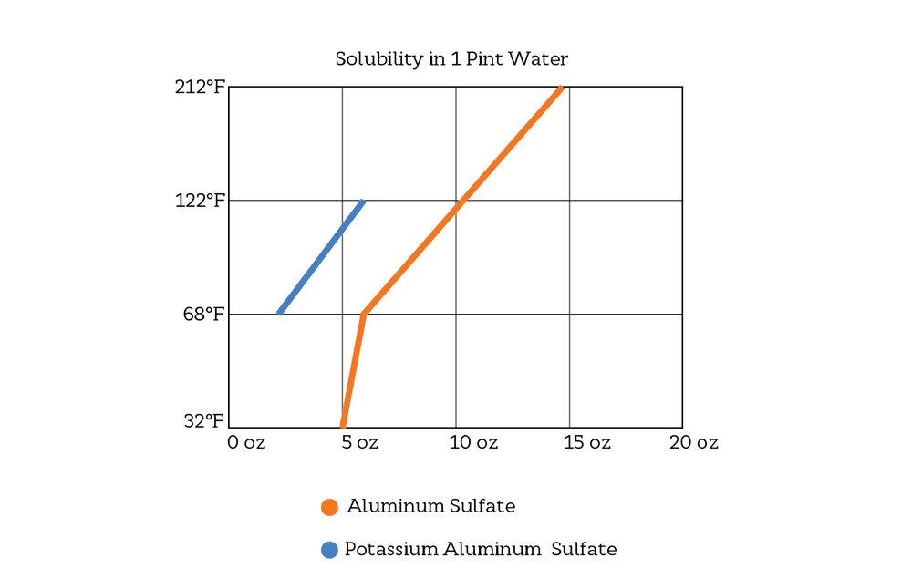 alum solubility chart