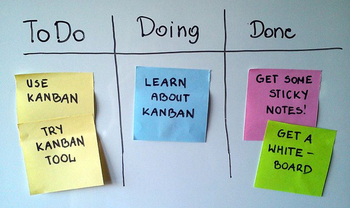List of things to-do, things being done, and tasks done.