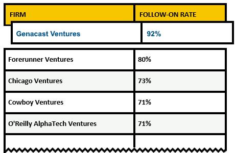 Top Micro VC Investors