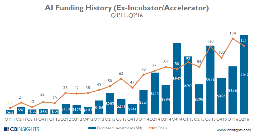 AI Funding History from CB Insights