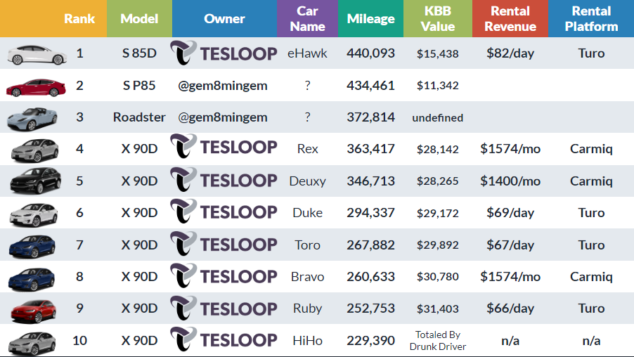 Self reported mileage and rental value for high mileage Tesla vehicles