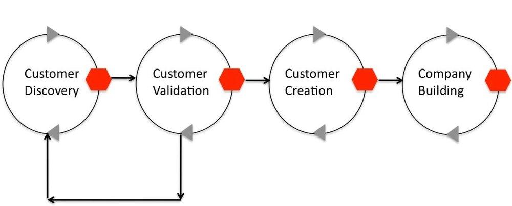 customer+dev+process+art.jpg
