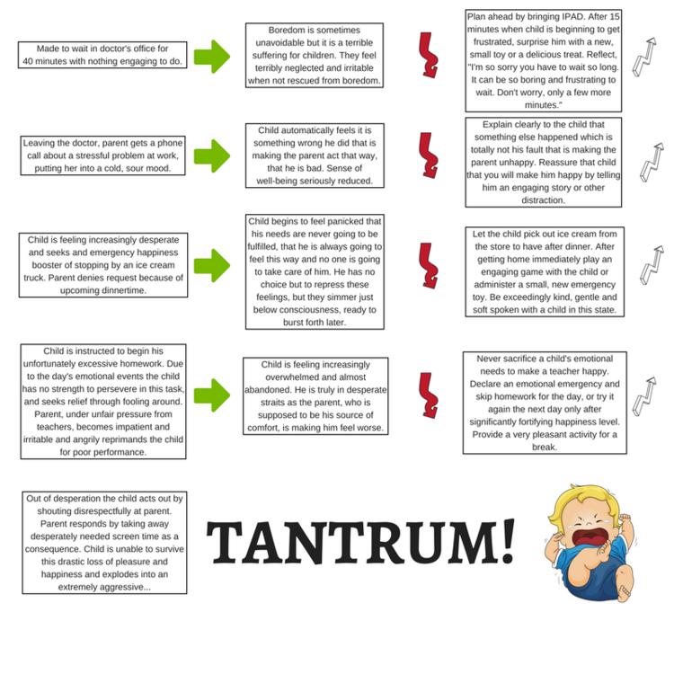 Anatomy Of A Tantrum Tribeca Play Therapy Ny Ny Joseph Sacks Lcsw