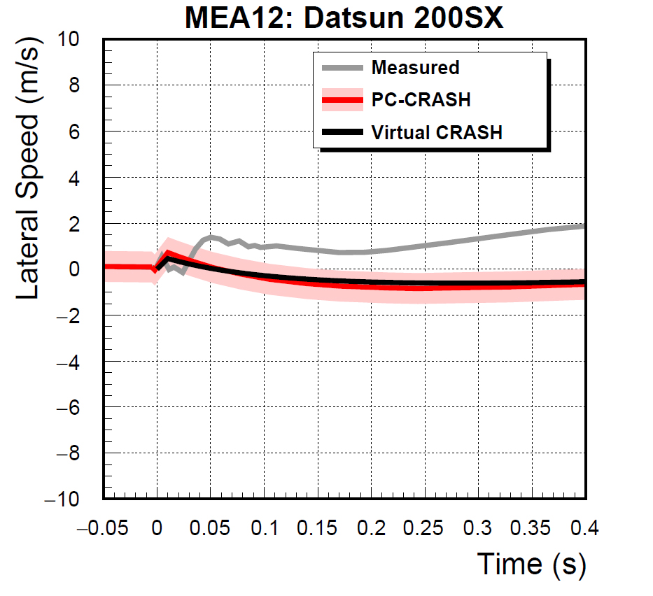MEA12_Datsun_Lat_Speed.jpg