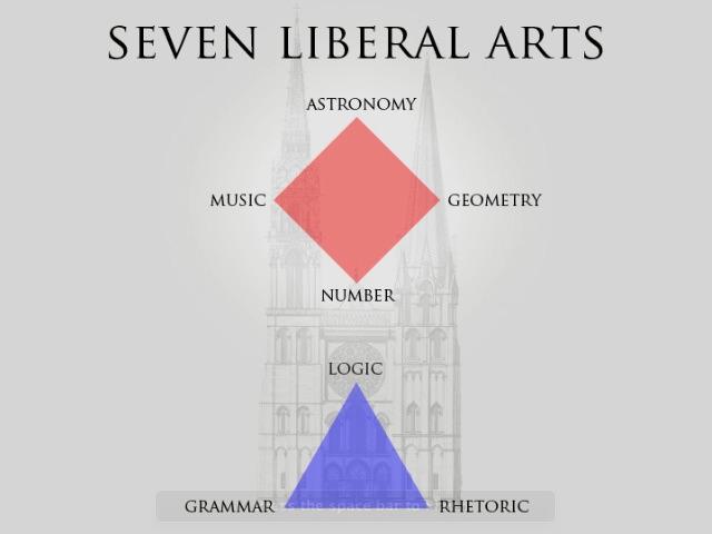 """Trivium """"the expression of intellect"""" and Quadrivium """"Intellect"""""""