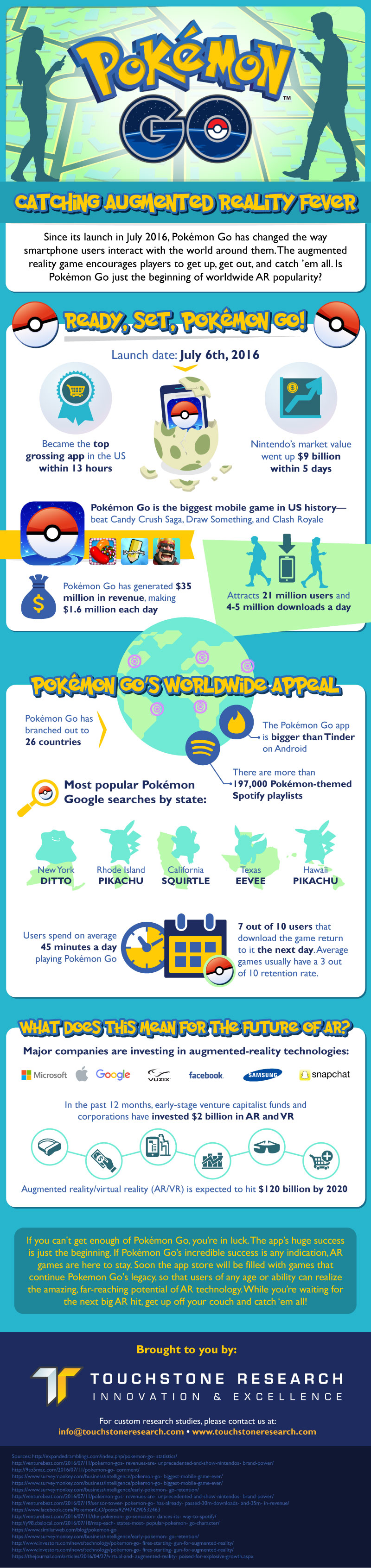 Touchstone Research - PokemonGo AR Infographic