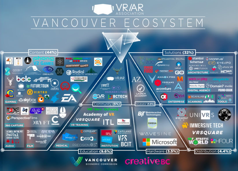 VRAR Ecosystem.png