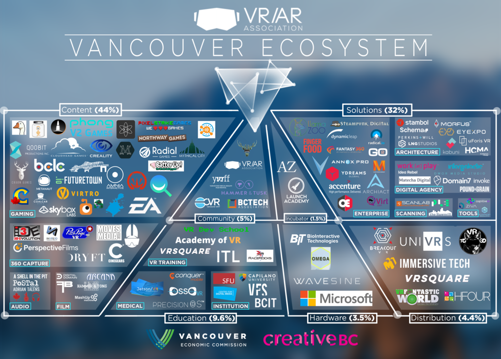 Vancouver VRAR Ecosystem