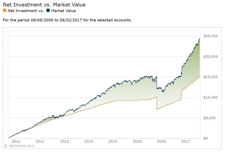 a graph to track contributions growth of investments